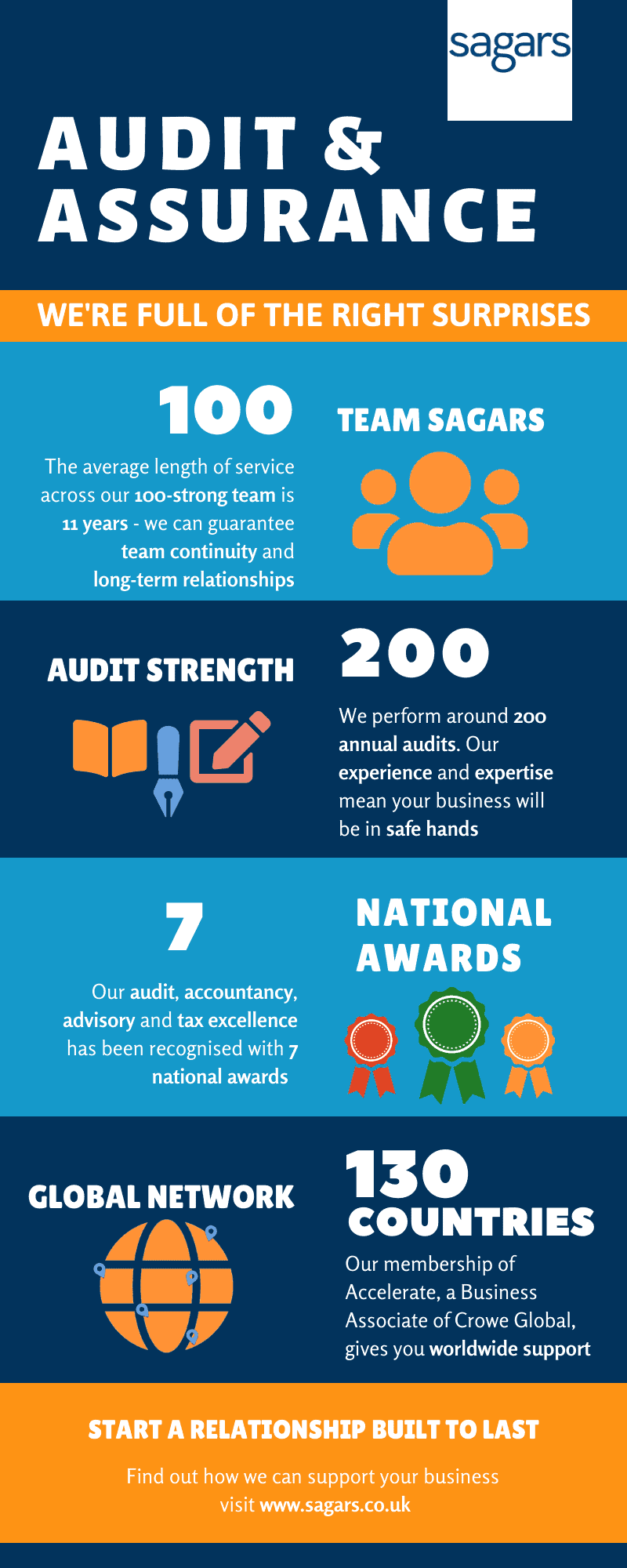 Audit & assurance - we're full of the right surprises